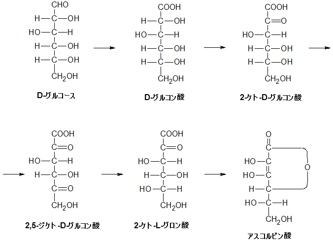 アスコルビン酸製造方法